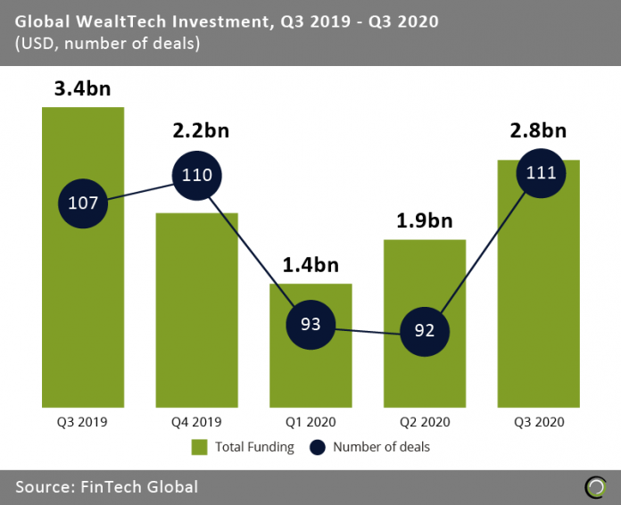Global WealthTech investment bounced back in Q3 to hit highest level in 12 months